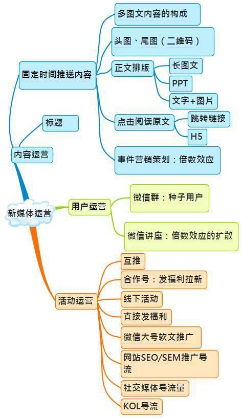 微信运营架构思维导图